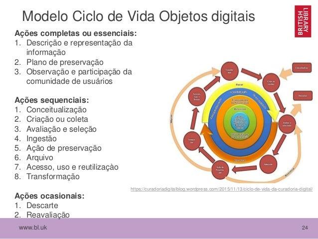 www.bl.uk 24 Modelo Ciclo de Vida Objetos digitais Ações completas ou essenciais: 1. Descrição e representação da informaç...