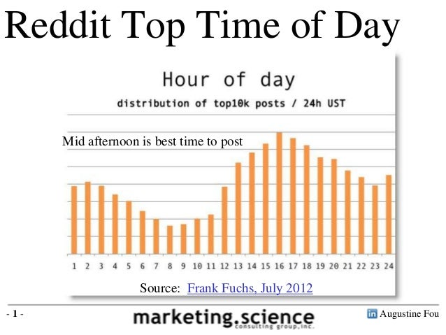 Augustine Fou- 1 - Reddit Top Time of Day Mid afternoon is best time to post Source: Frank Fuchs, July 2012