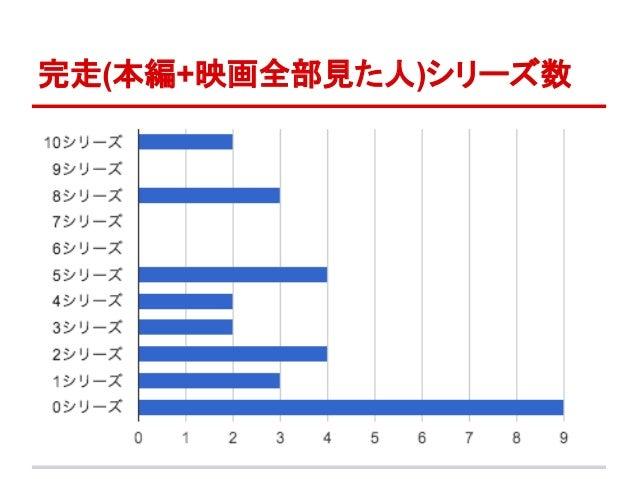 完走(本編+映画全部見た人)シリーズ数