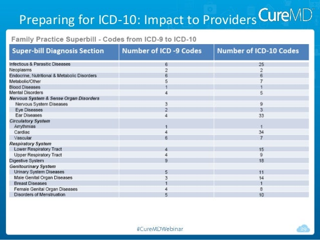 Get Your Practice Ready For ICD-10