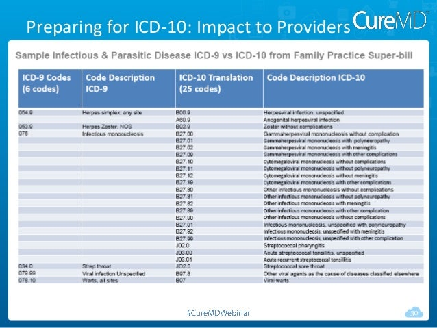 icd 10 code for herpes zoster