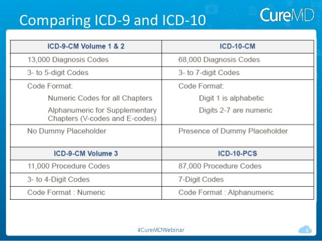 Icd 10 Code For Sexually Active