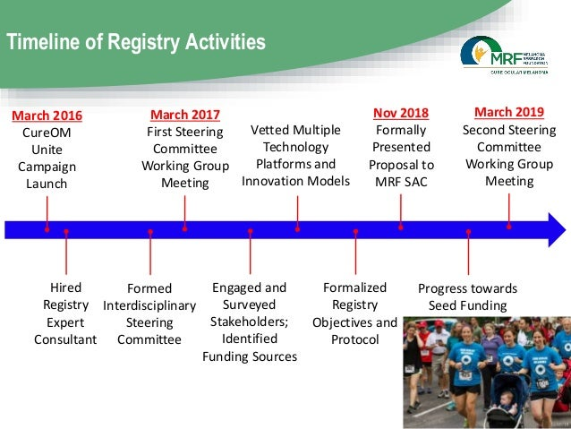 Timeline of Registry Activities March 2016 CureOM Unite Campaign Launch Hired Registry Expert Consultant Formed Interdisci...