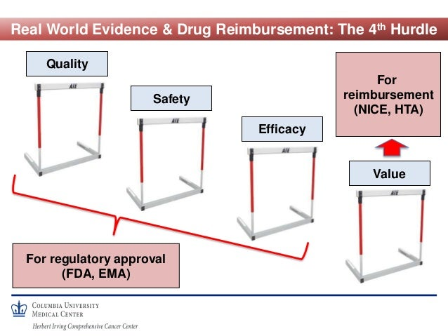 Real World Evidence & Drug Reimbursement: The 4th Hurdle Quality Safety Efficacy Value For regulatory approval (FDA, EMA) ...
