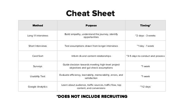 Cheat Sheet Method Purpose Timing border=