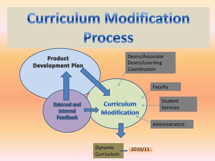 Curriculum Modification <br />Process<br />Deans/Associate Deans/Learning Coordinators<br />Product Development Plan<br />...