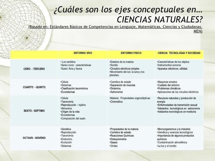 ¿Cuáles son los ejes conceptuales en… CIENCIAS NATURALES? ( Basado en: Estándares Básicos de Competencias en Lenguaje, Mat...