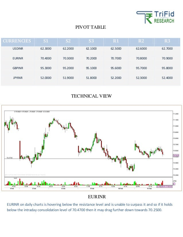 Scope of Forex Market in India ::blogger.com