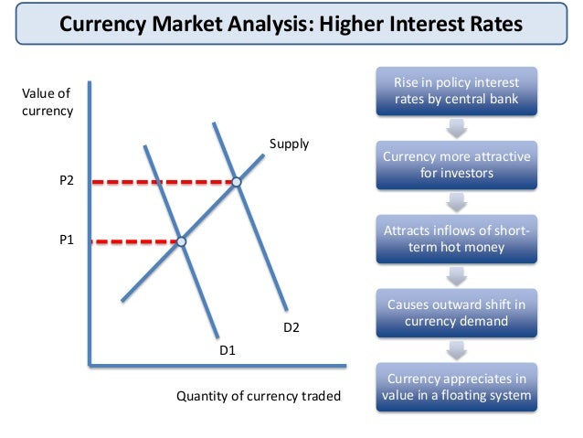 relationship between interest rate and value of currency