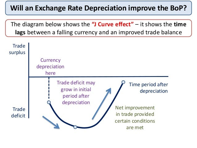 Economic effect of a devaluation of the currency