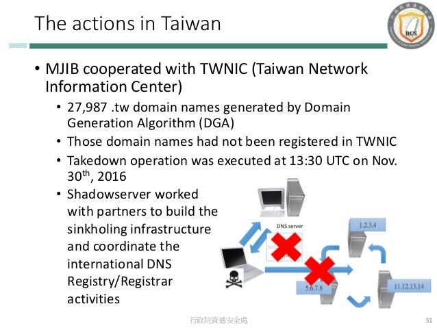 Current Conditions and Challenges of Cybersecurity in Taiwan