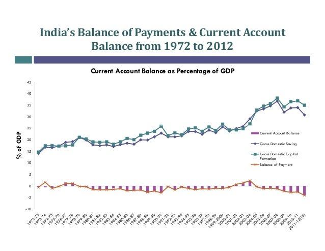 current account deficit india Latest news on current-account-deficit read breaking stories and opinion articles on current account deficit at firstpost.