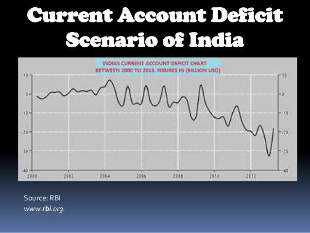 Current account deficit of india