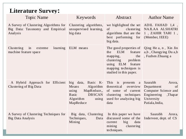 Literature Survey: Topic Name Keywords Abstract Author Name A Survey of Clustering Algorithms for Big Data: Taxonomy and E...