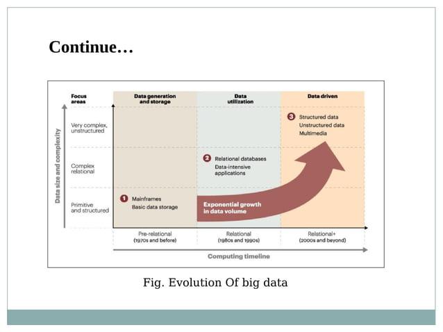 Fig. Evolution Of big data Continue…