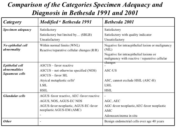 current pap smear guidelines 2015