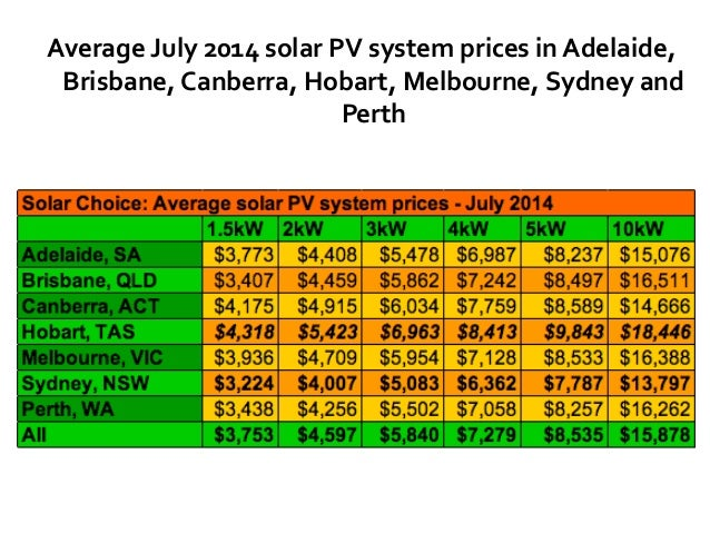 current cost of a home solar power systemsydney and perth; 10 the cost of solar