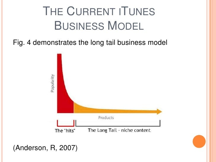Current economy of iTunes