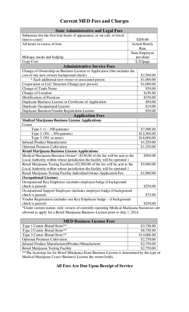Current MED Fees and Charges State Administrative and Legal Fees Subpoena (for the first four hours of appearance, or on-c...