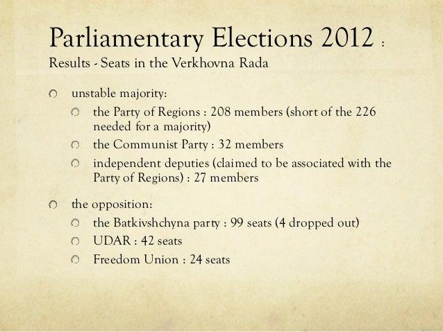 Present Political Scenario