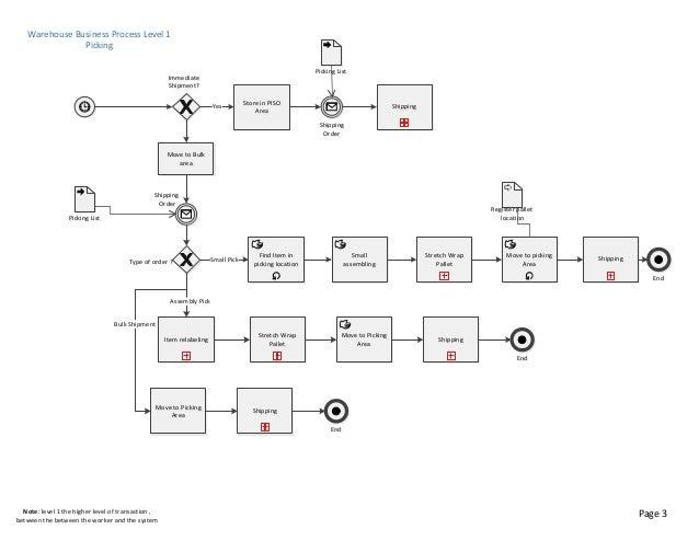 4 warehouse business process level - Level 4 Process Map