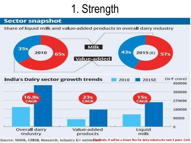 swot analysis of dairy milk A swot analysis of the china dairy industry despite facing low milk prices, the dairy herd in china is expected to grow by one percent in 2016 as shorter-term.