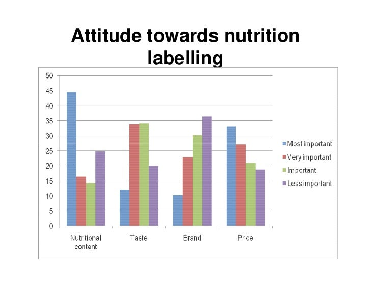 consumers knowledge and attitude towards nutrient (usb), this report takes an in-depth look at: • nutrition attitudes and their effect on  purchasing decisions • consumer awareness of health benefits regarding soy.