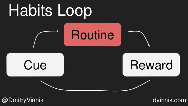 Habits Loop Cue Routine Reward Routine @DmitryVinnik dvinnik.com