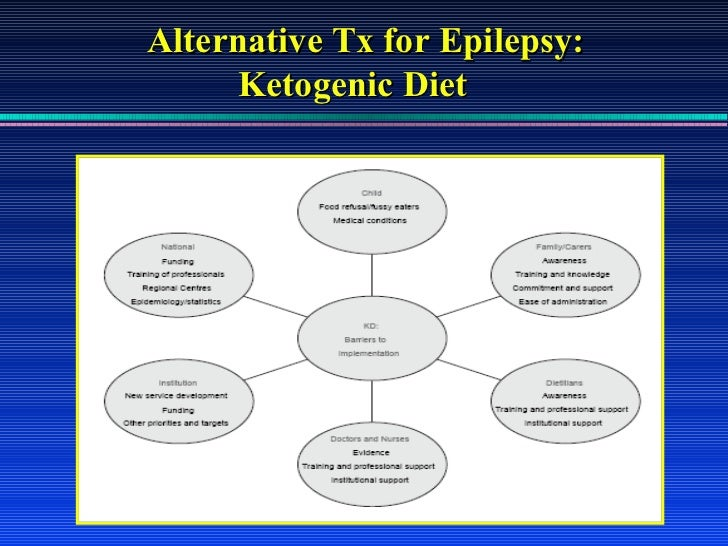 Ketogenic Diet for Epilepsy