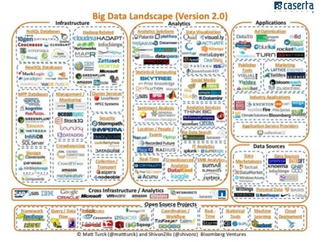 Current Trends in Big Data Analytics: What are employers looking for?