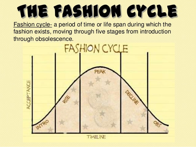 The Different Stages Of Fashion Design