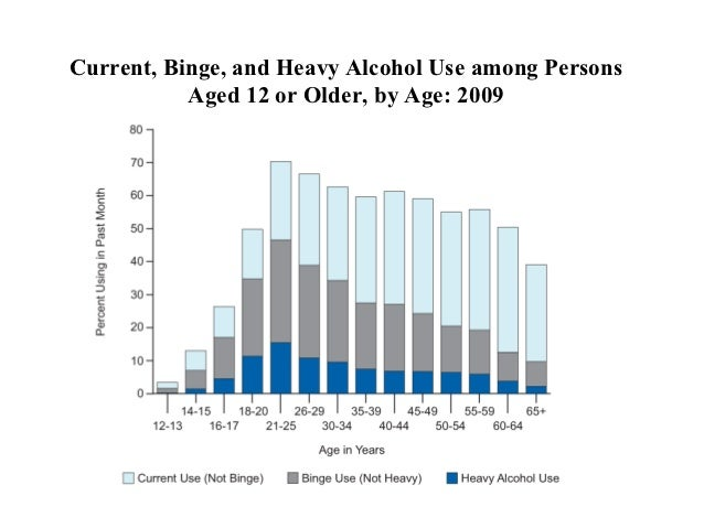 current and past drug abuse trends Prepared by the national drug  have increased in the past few years national trends in per  alcohol consumption and related harms in.
