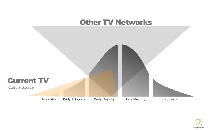 Other TV Networks     Current TV Culture Source                   Innovators   Early Adopters   Early Majority   Late Majo...