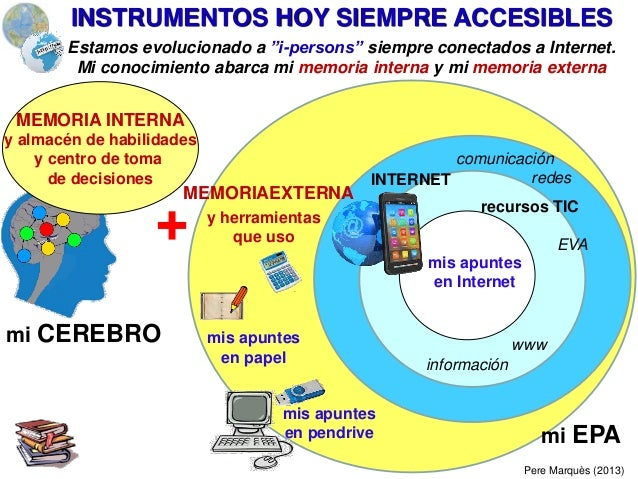 """INTERNET Pere Marquès (2013) Estamos evolucionado a """"i-persons"""" siempre conectados a Internet. Mi conocimiento abarca mi m..."""