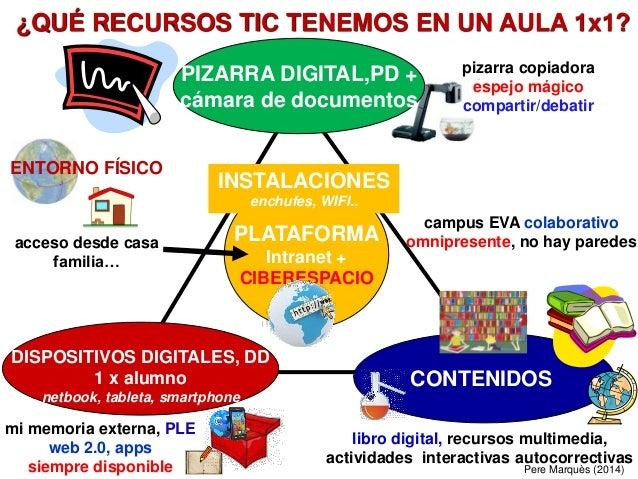 PIZARRA DIGITAL,PD + cámara de documentos CONTENIDOS PLATAFORMA Intranet + CIBERESPACIO campus EVA colaborativo omnipresen...