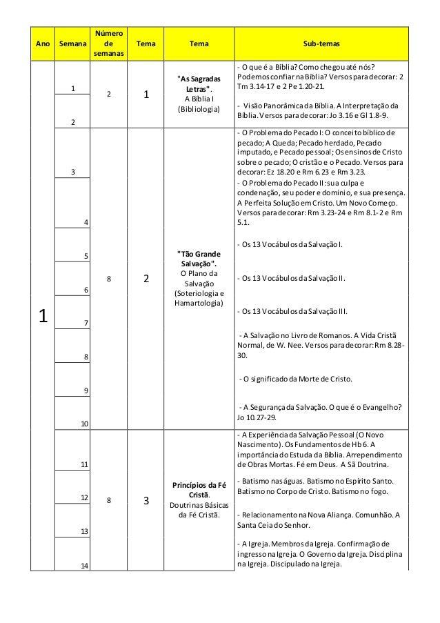 """Ano Semana Número de semanas Tema Tema Sub-temas 1 1 2 1 """"As Sagradas Letras"""". A Bíblia I (Bibliologia) - O que é a Bíblia..."""