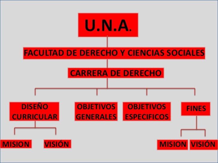 U.N.A.    FACULTAD DE DERECHO Y CIENCIAS SOCIALES                  CARRERA DE DERECHO    DISEÑO         OBJETIVOS    OBJET...