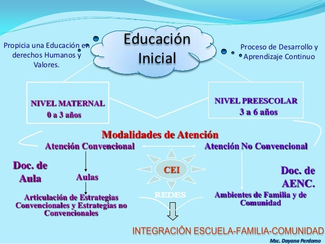 Curr culo de educaci n inicial for Curriculum de nivel inicial