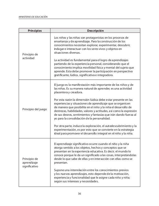 Curriculo inicial ministerio de educacion republica for Programa curricular de educacion inicial