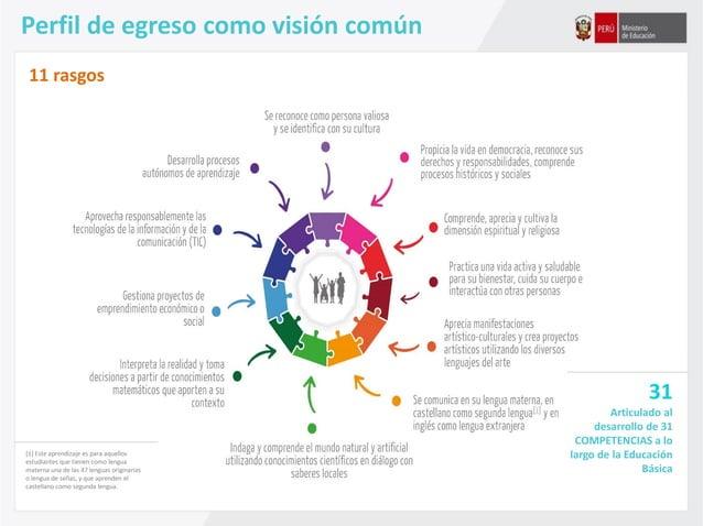 Perfil de egreso como visión común 31 Articulado al desarrollo de 31 COMPETENCIAS a lo largo de la Educación Básica [1] Es...