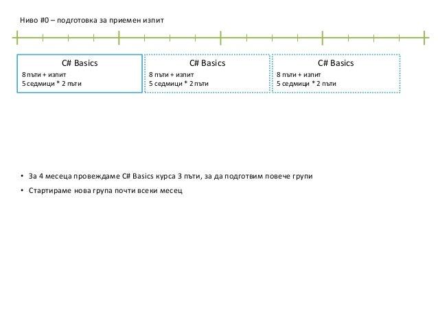 Ниво #0 – подготовка за приемен изпит  C# Basics 8 пъти + изпит 5 седмици * 2 пъти  C# Basics 8 пъти + изпит 5 седмици * 2...