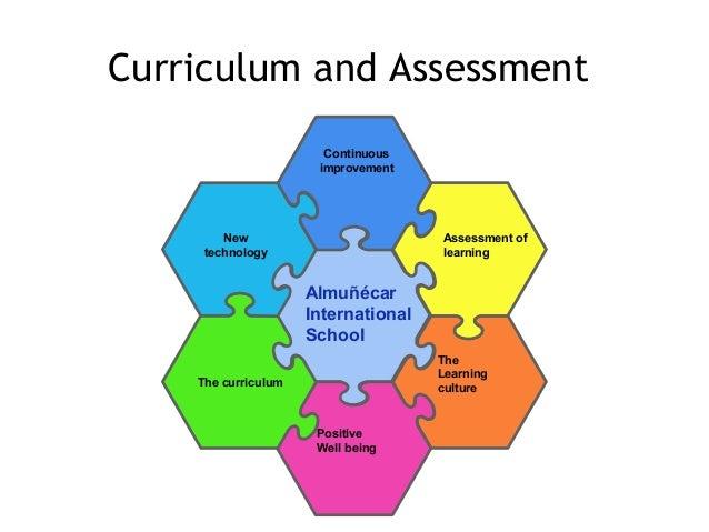 ContinuousimprovementNewtechnologyTheLearningcultureThe curriculumCurriculum and AssessmentPositiveWell beingAssessment of...