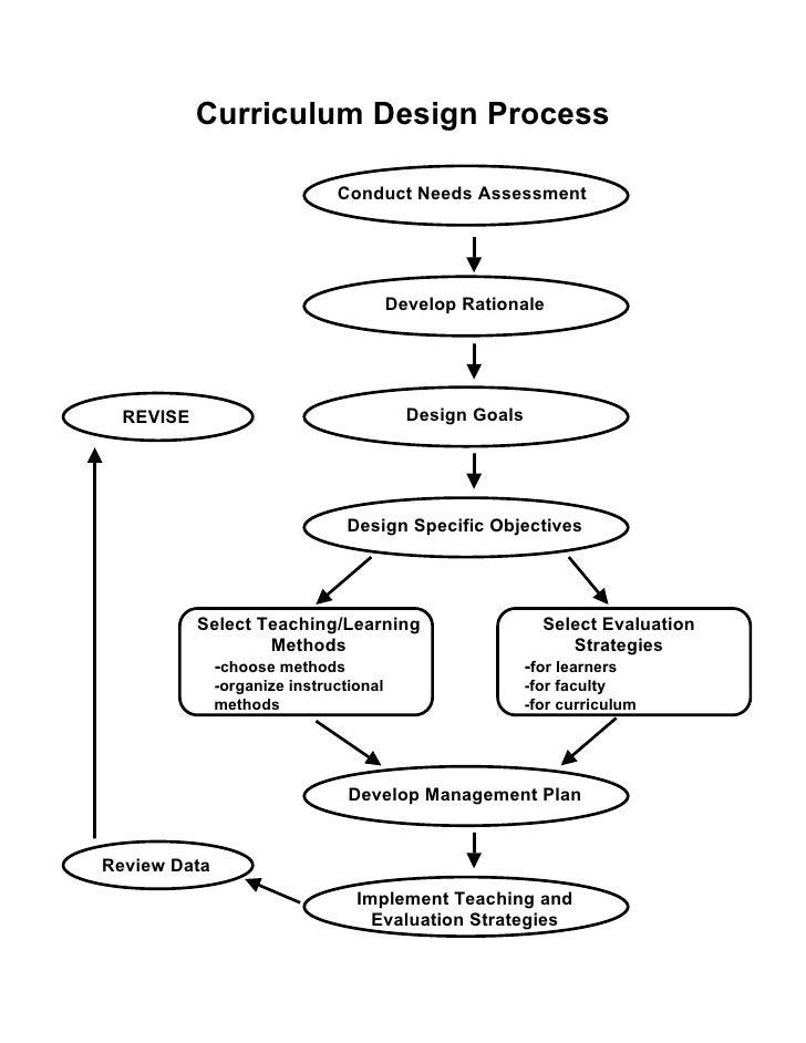 Syllabus designing needs assessment