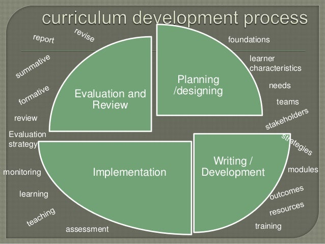 development of curriculum theories after the Curriculum theory timeline william bennett expands theory to elementary and secondary levels with an eye toward the development of a common curriculum.