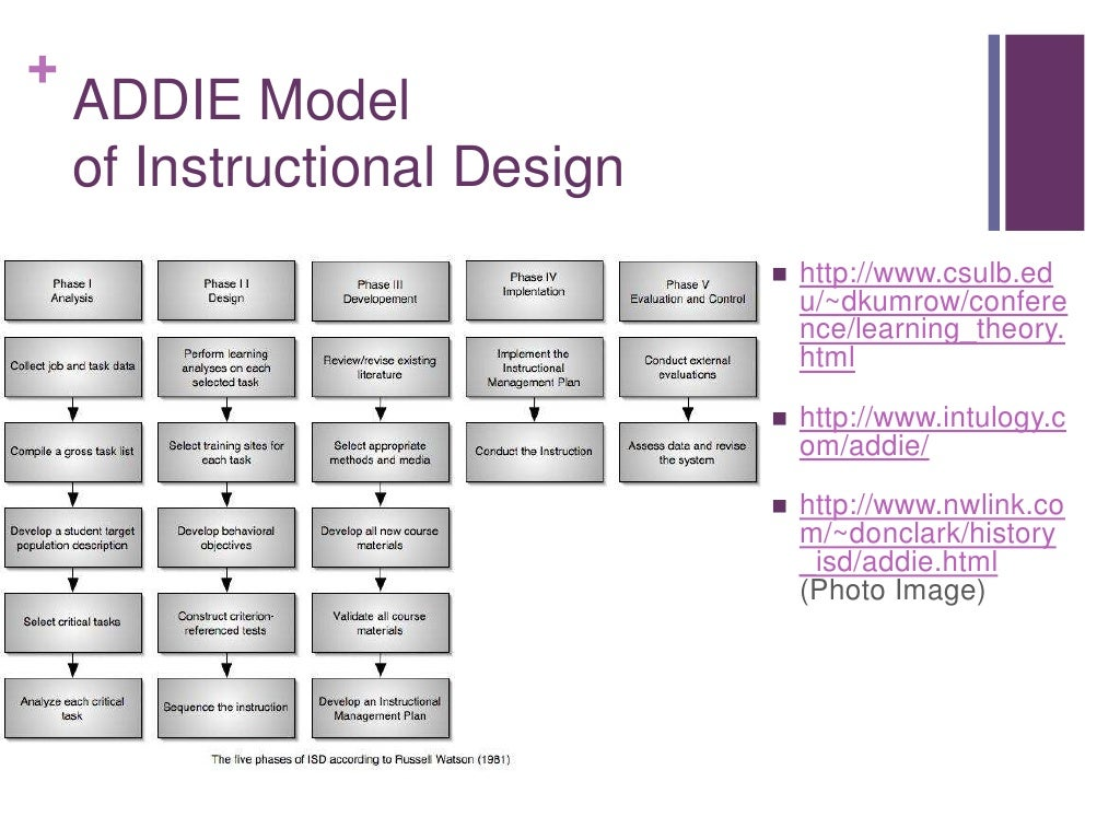 addie model of instructional design