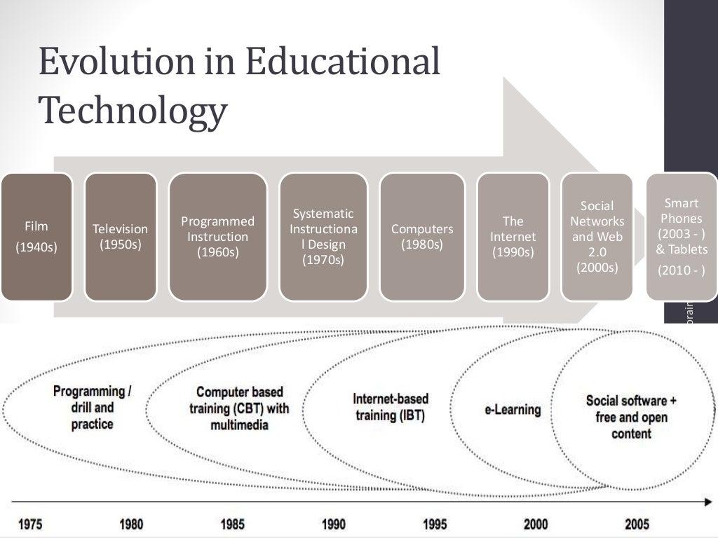 evolution of technology - HD1024×768