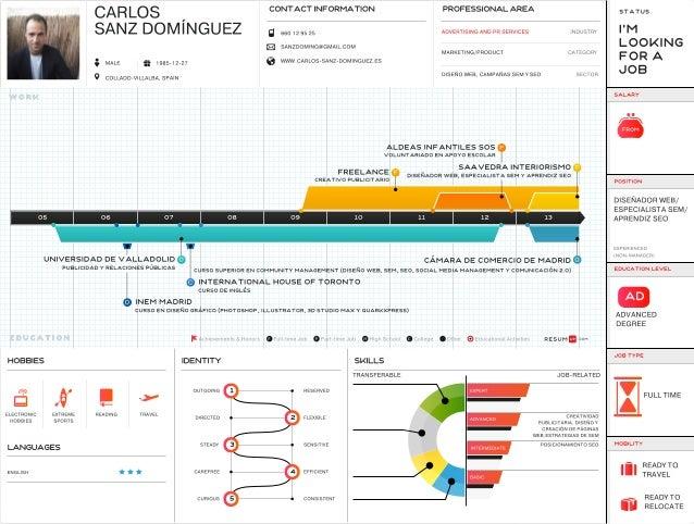 Currículum infográfico