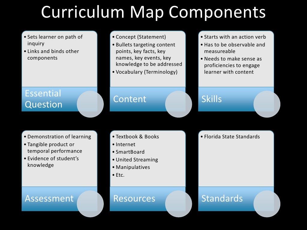 curriculum map components