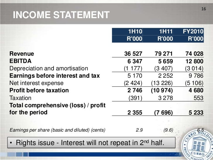 16 INCOME STATEMENT                                                  1H10       1H11      FY2010                          ...