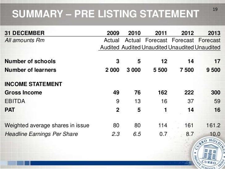 19  SUMMARY – PRE LISTING STATEMENT31 DECEMBER                          2009    2010      2011      2012      2013All amou...
